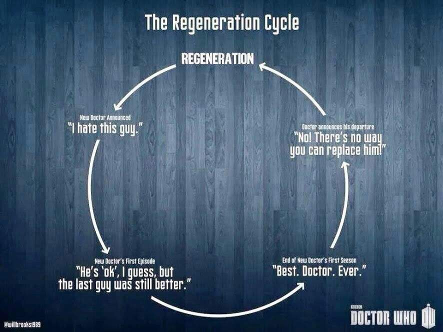 Image result for WHOVIAN DOCTOR WHO CYCLE