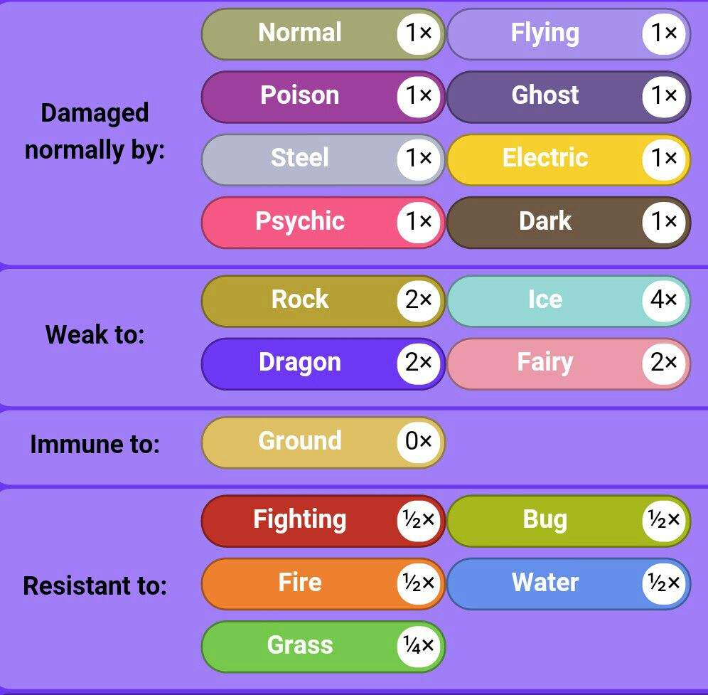 salamence facts and strategies pok eacute mon amino his dragon flying typing gives him a huge ice and sadly stealth rock weakness lets take a closer look at its weaknesses