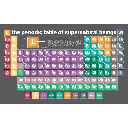 The Periodic Table Of Supernatural Beings Supernatural Amino
