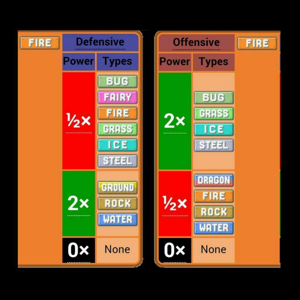 type analysis ad pokémon amino fire has only 3 weaknesses but they are common water rock and ground three very strong types in the meta right now in fact there are only three