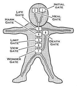 eight inner gates naruto anime amino