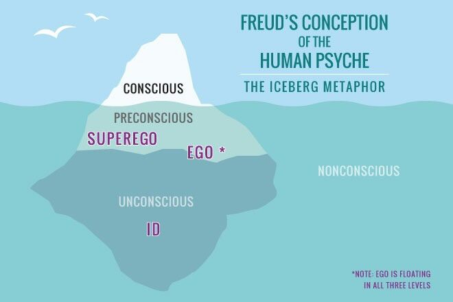 freuds theory of id ego superego essay Freudian psychology is a science based on the unconscious (id) and the conscious (ego) various aspects of freudian thinking are examined from a modern perspective and the relevance of the psychoanalytical theory of consciousness is projected.