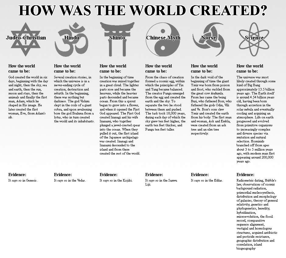 celtic creation vs genesis How long did creation take,  the creation stories in genesis how long did creation take | sponsored link  science vs religion.