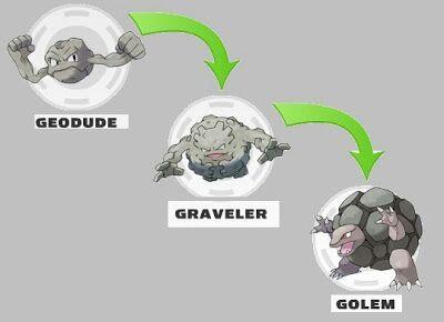 Pokemon Geodude Evolution Images | Pokemon Images