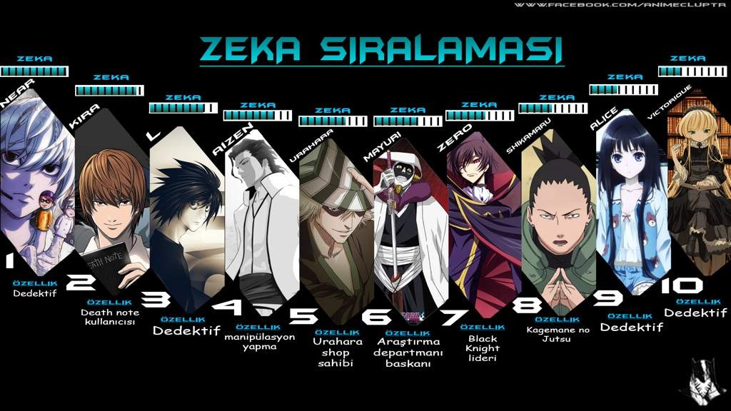 Smartest Anime Characters Ranker : Image gallery smartest animcharacters