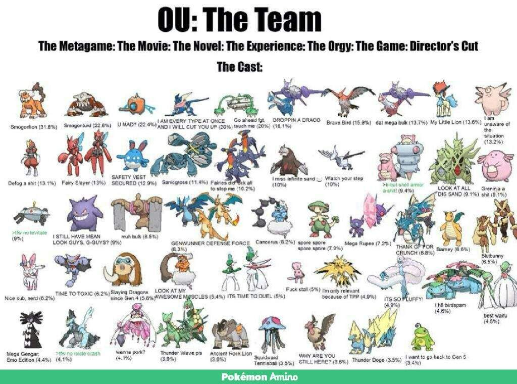 pokemon how to build a competitive team