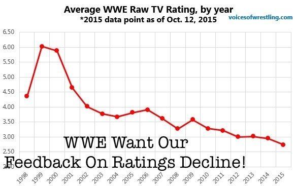 The Wwe Ratings Decline Dibujos Para Colorear