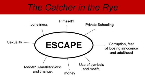 catcher in the rye context and analysis