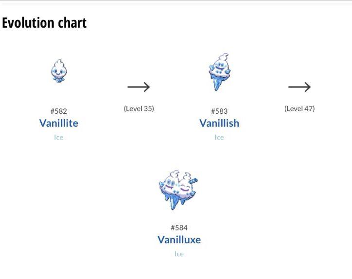 Vanillite Evolution Chart
