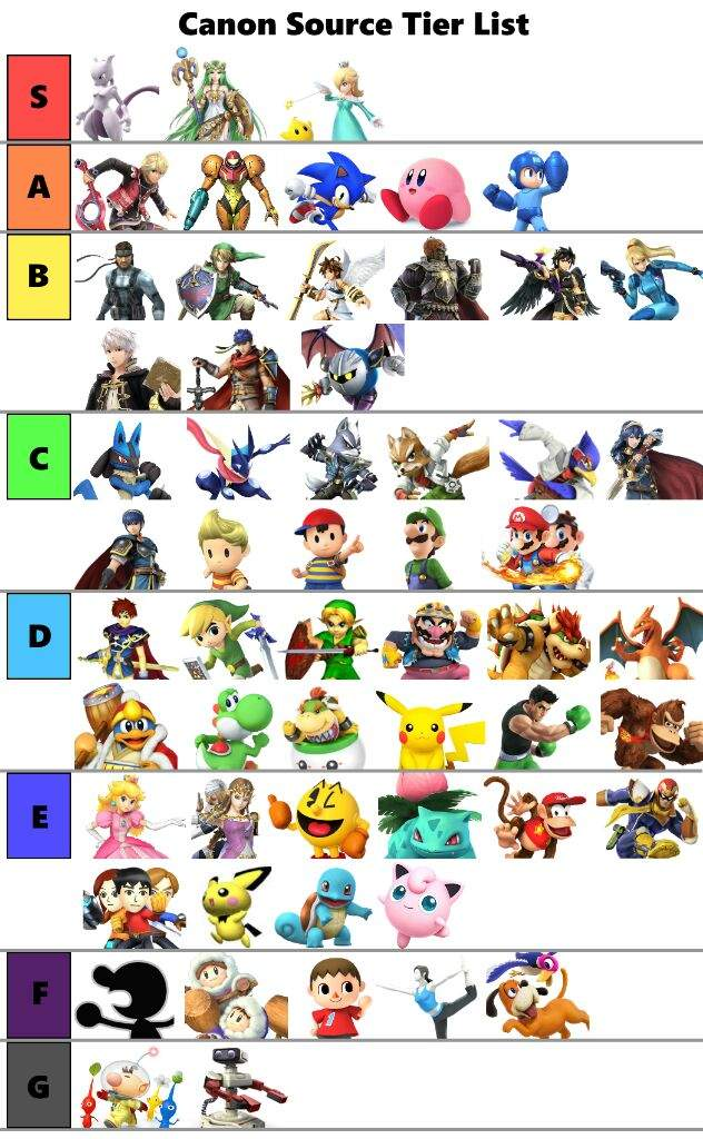 List Of Canon Characters: A Canonical Tier List