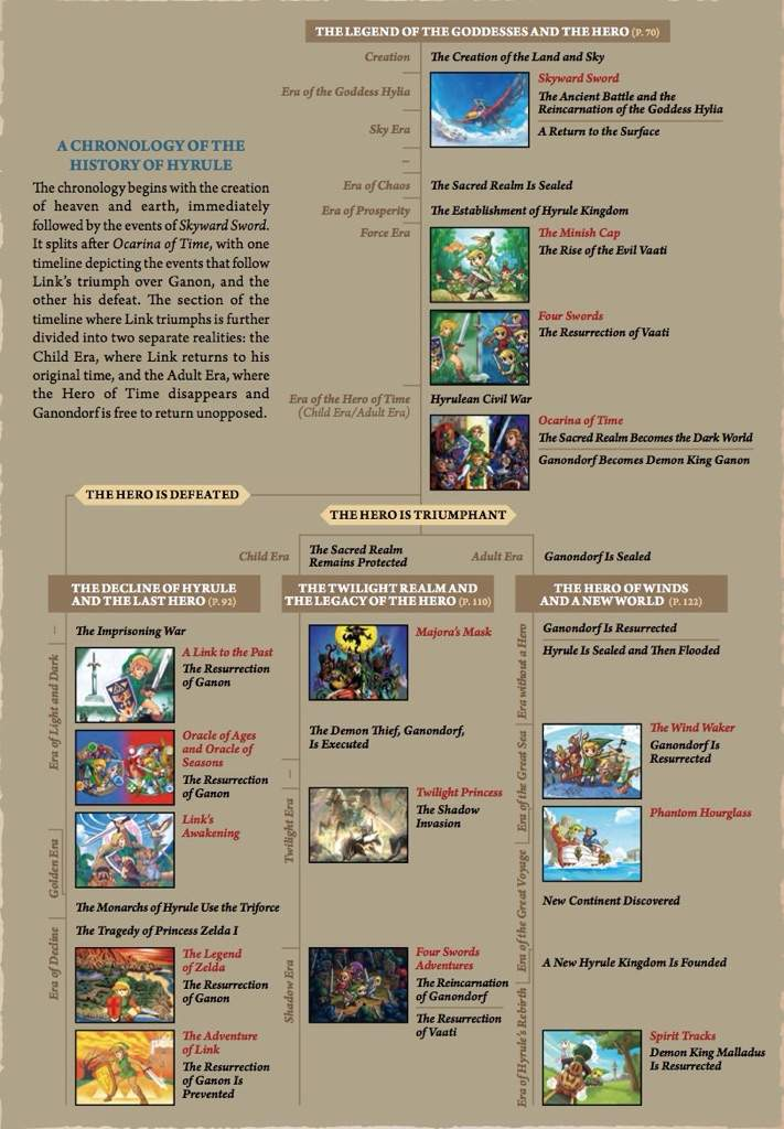 Botw timeline
