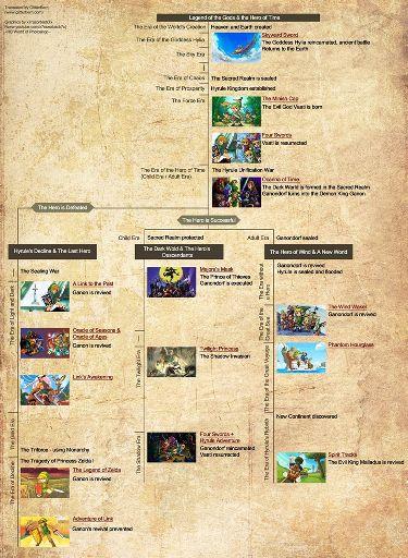 Legend Of Zelda Breath Of The Wild Timeline Placement Zelda Amino