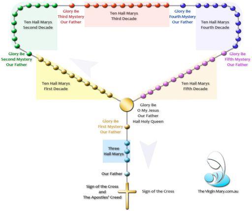 the rosary | wiki | catholics amino crown rosary diagram