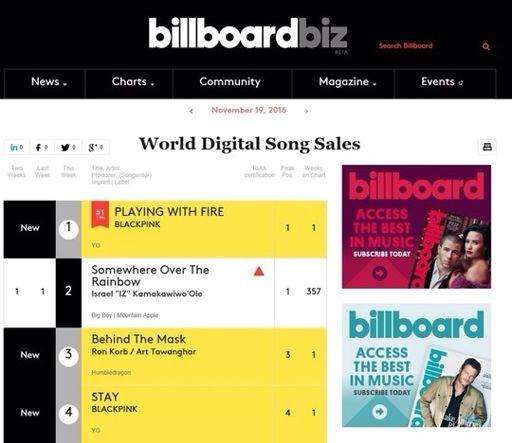 Blackpink Tops Billboard S World Digital Song Sales Charts