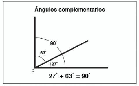 Resultado de imagen para angulo complementarios