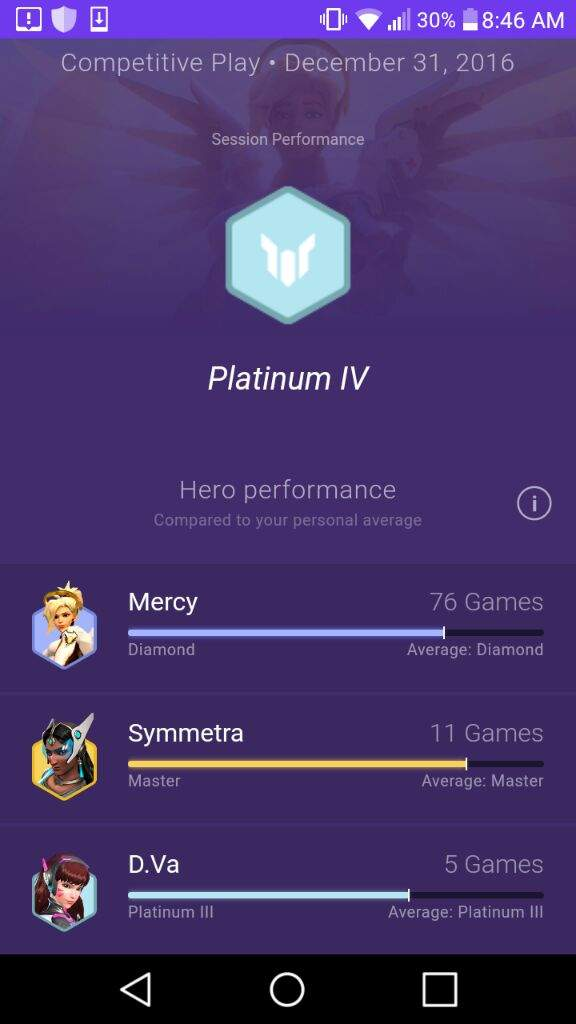 Competitive Stats 12/31 PC NA servers | Overwatch Amino