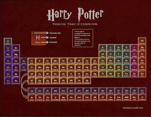 Periodic table of harry potter characters harry potter amino urtaz Gallery