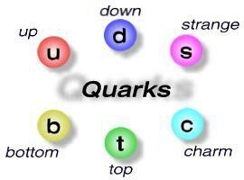 Resultado de imagen de LOs Quarks