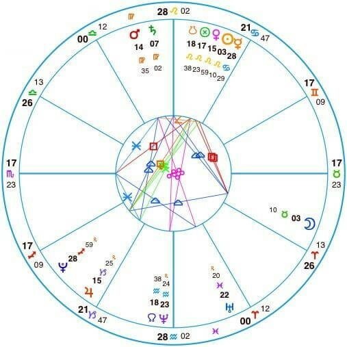 Free Astrology Lessons Learn Real Astrology For Beginners