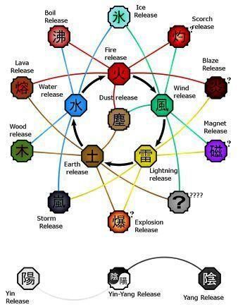 Sistema de elementos Naruto RPG Amino