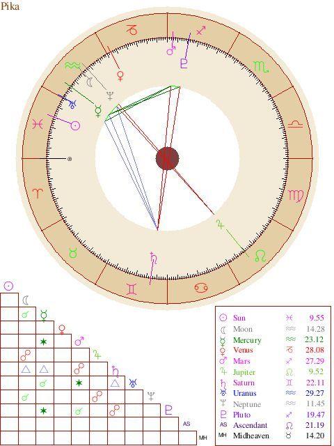 The Queens Natal Chart Random Sanctuary Amino