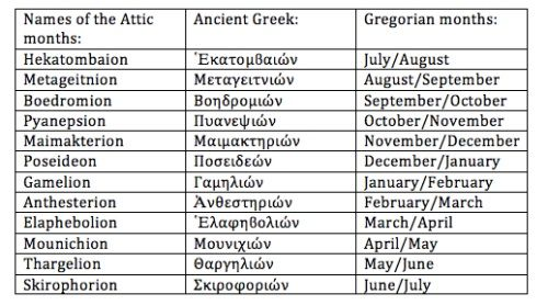 The Hellenic Attic Calendar | Pagans & Witches Amino