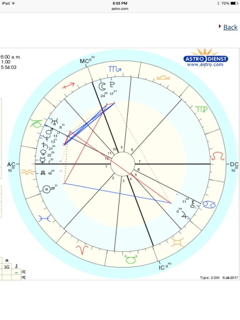 Astrology birth chart calculator choice image free any chart examples always astrology birth chart calculator always astrology moon hd image of hcc10 calculating our star charts nvjuhfo Image collections