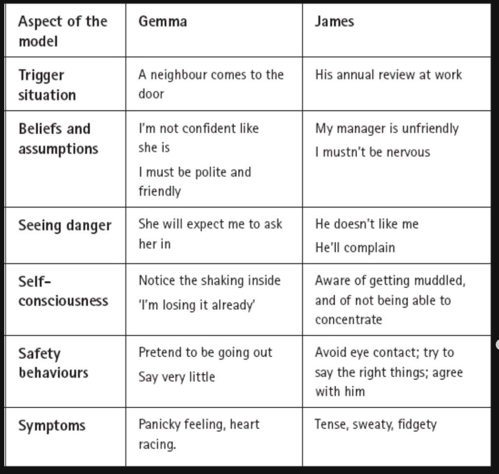 Anxiety worksheets social anxiety supportive amino amino now figure out your triggers robcynllc Image collections