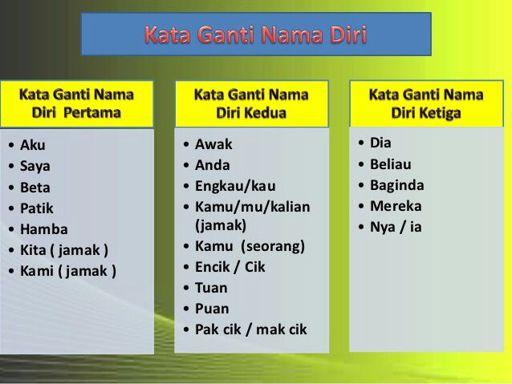 Basic For Grammar Tatabahasa Language Exchange Amino