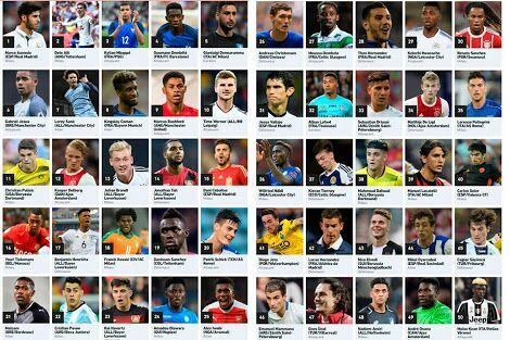 2c2f4915d Agora veja a lista dos 50 melhores jogadores sub-21 do mundo segundo o L   Equipe.