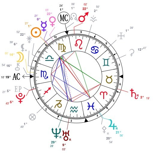 Birth Chart From AstroTheme