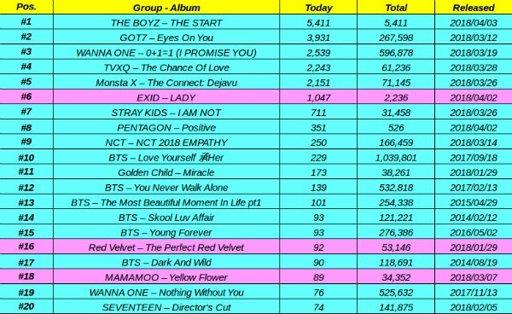 Top 20 Kpop Group Album Sales Today (03rd April) on Hanteo