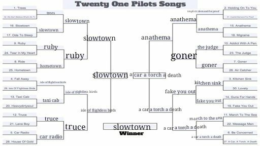 21 pilots songs