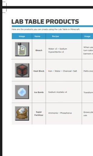 Lista de Crafs | Minecraft Brasil ™ Amino