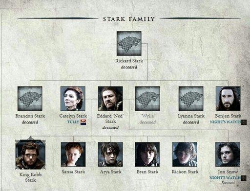 Los rboles genealgicos de juego de tronos game of thrones for Arbol genealogico juego de tronos