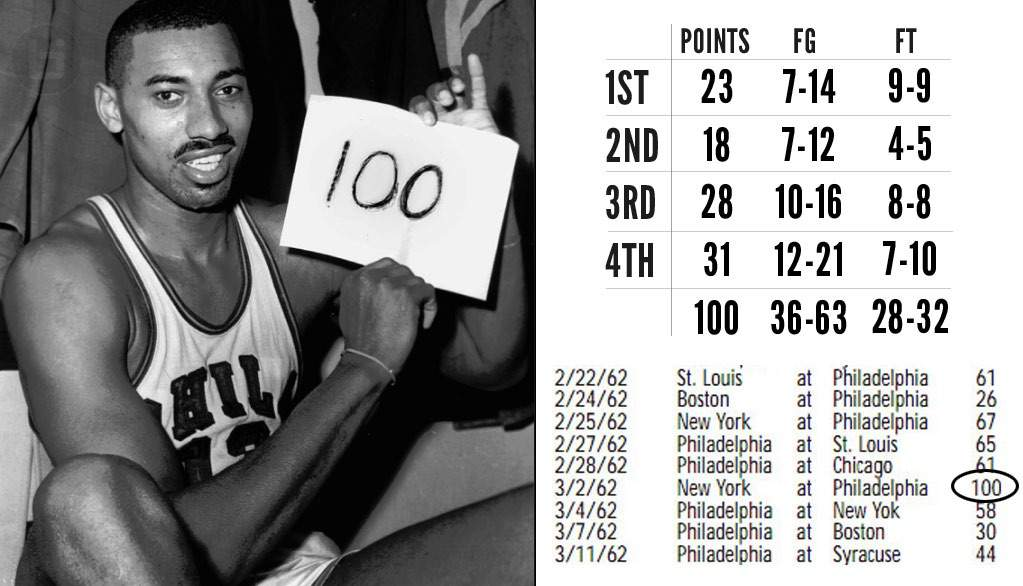 fda0d018a029 Wilt Chamberlain s 100-point game
