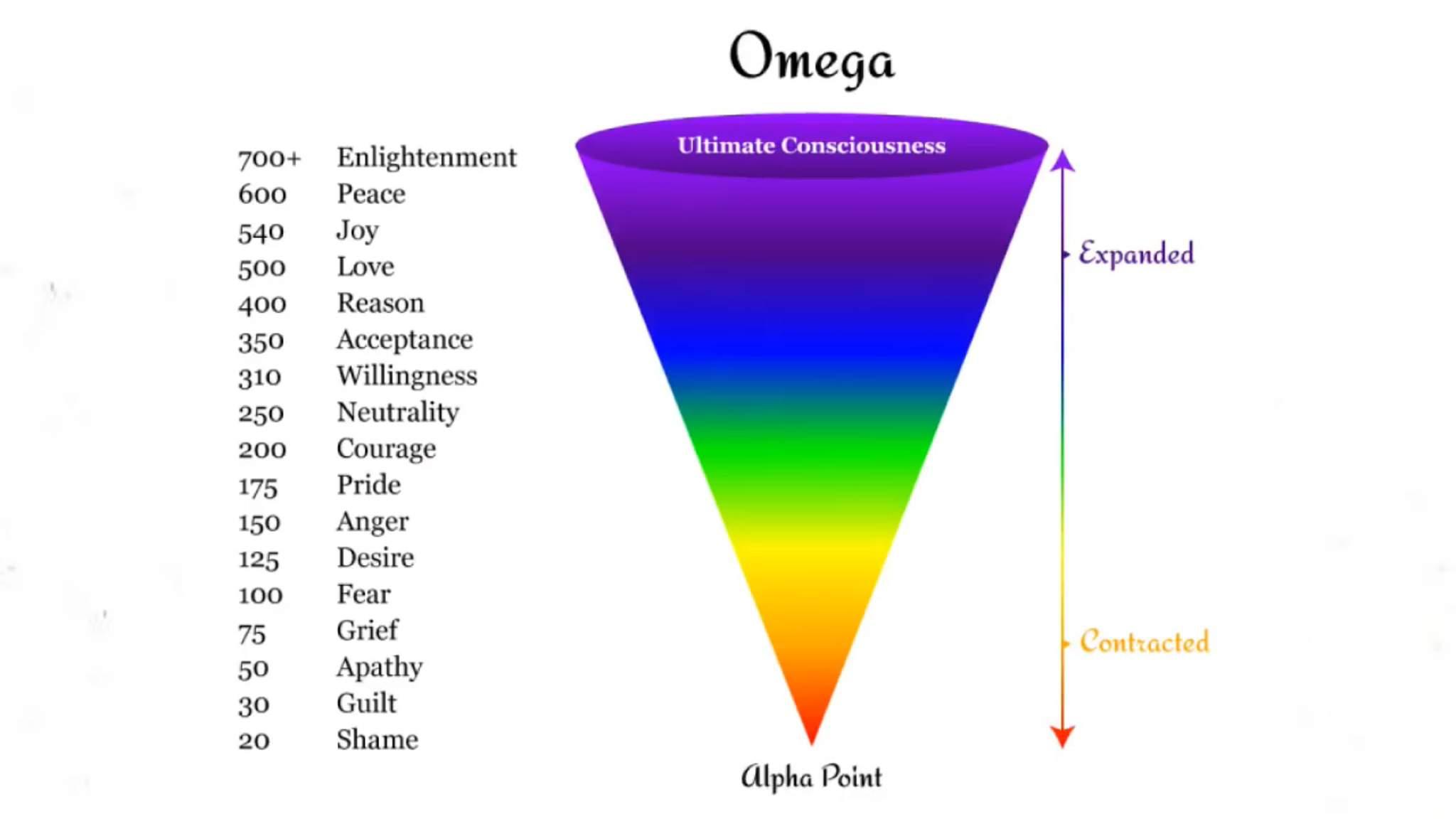 skala kesadaran