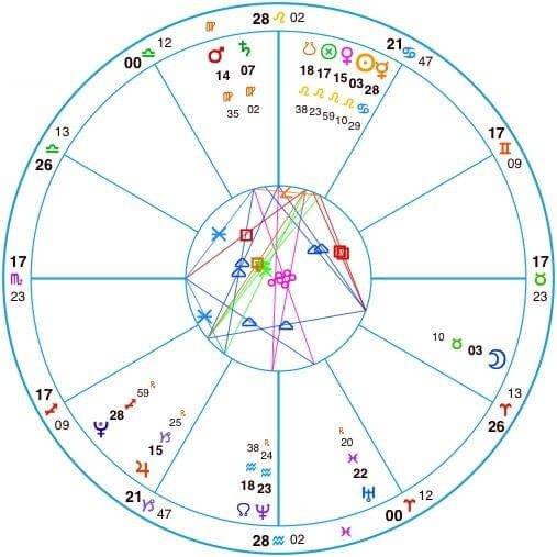 Astrology natal chart wiki hatchling clan amino