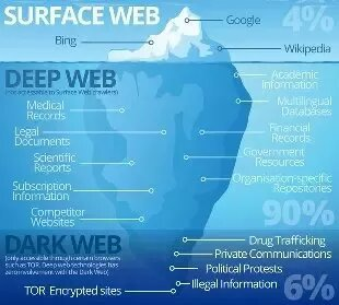 What does the Deep Web Contain?