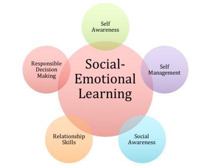 Social Emotional Intelligence Is >> Social Emotional Learning And How Emotional Intelligence Benefits