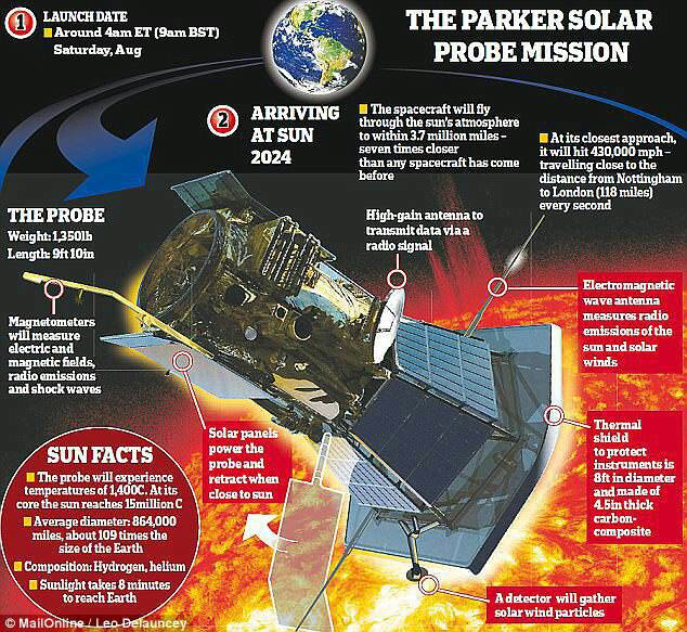 Why the Parker probe won't melt | Space Amino