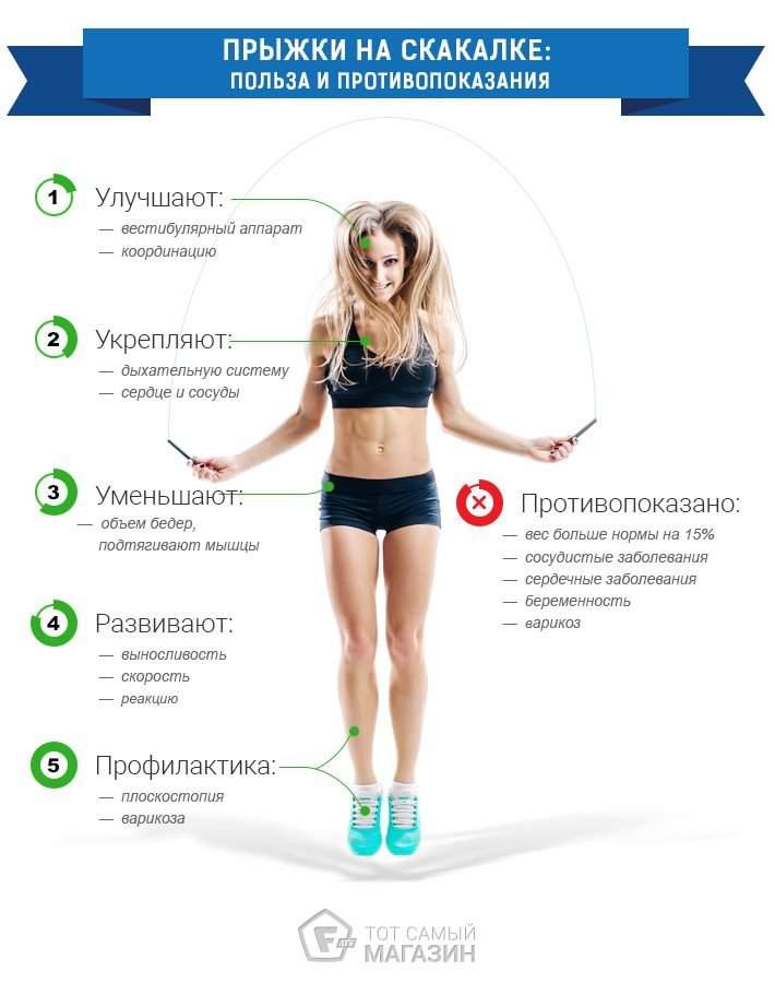 Эффективная программа тренировок в домашних условиях для похудения