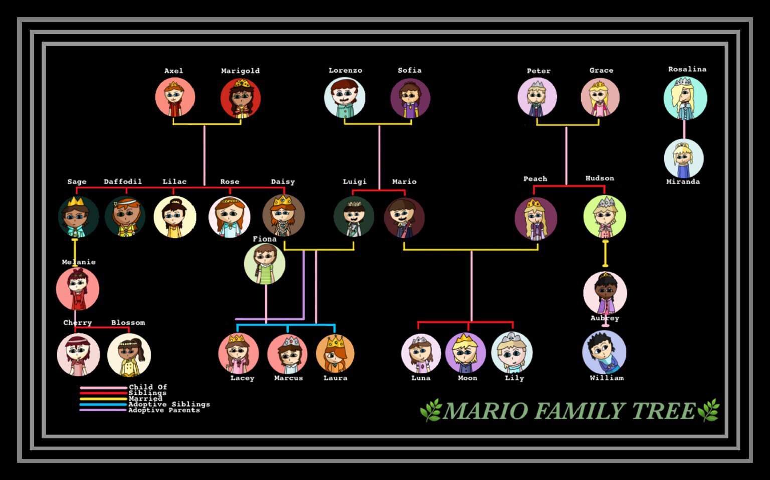 Luigi's mansion portrait ghost family tree |Luigis Family Tree
