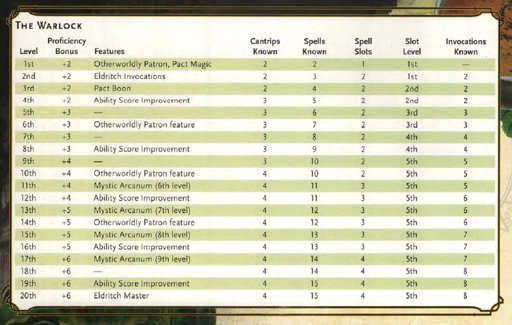 How many spells can a warlock know 5e