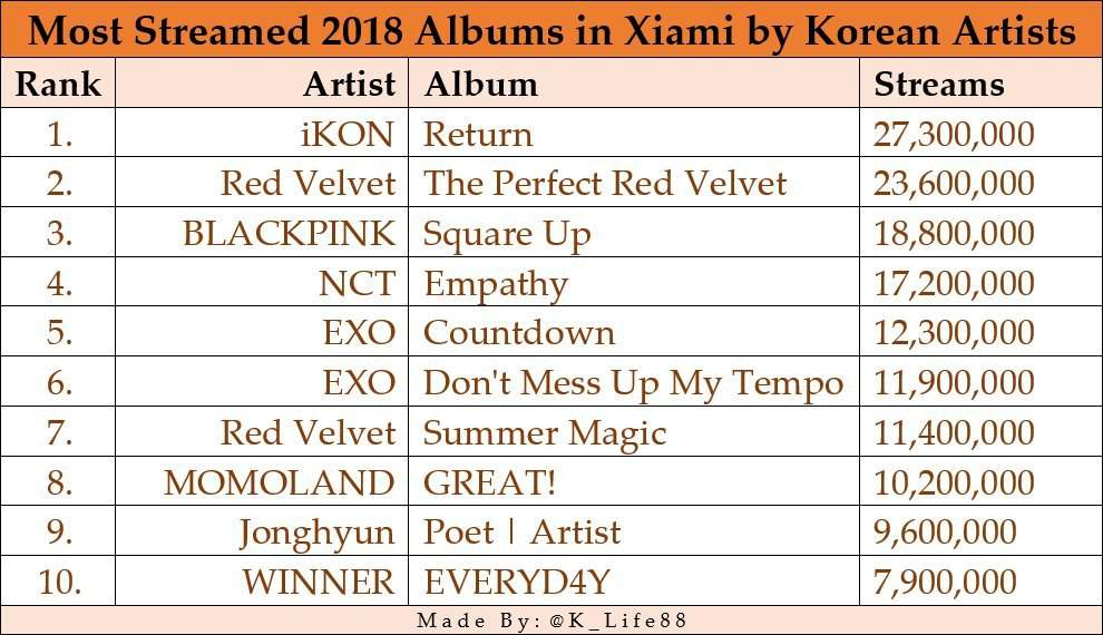 iKON IS THE MOST STREAMED 2018 KOREAN ALBUM ON CHART XIAMI