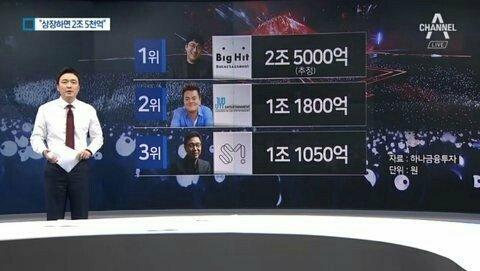 Big 3 Based on Stock Market Value | K-Pop Amino