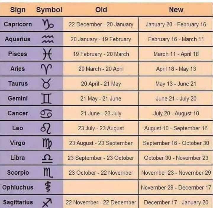 🌌 New Zodiac Signs 🌌 | Infatuation By MaskCover Amino