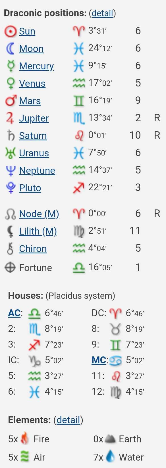 °My Draconic chart + Natal Chart•°   Zodiac Amino