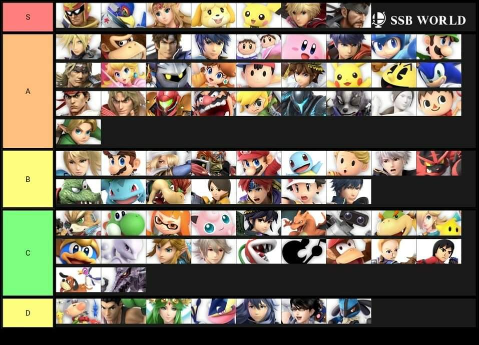 Tier List Number 2! | Smash Amino
