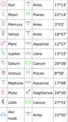 Fictional Character Star Signs! | Zodiac Amino